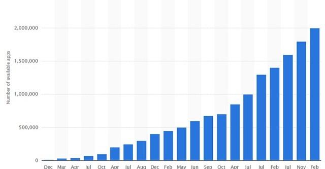 Google Play cán mốc 11,1 tỉ lượt download, Facebook vẫn áp đảo