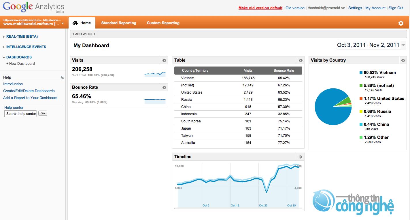 Đầu tháng 10 vừa qua, Google đã ra mắt báo cáo theo thời gian thực (Google Analytics Real Time) cho phép bạn xem số liệu thống kê trang web của bạn.