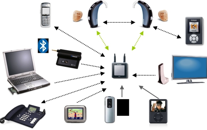 Xu hướng công nghệ: dễ dàng kết nối các thiết bị số - Thông ...